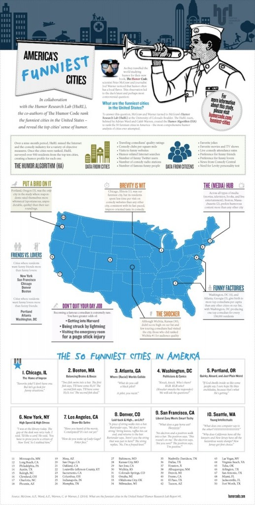 50-funniest-cities-humor-code-infographic-940px