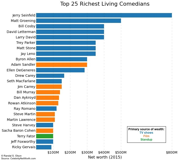 Are these the Top 25 Wealthiest Living Comedians in 2015?